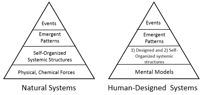 GST_emergence-tri-diagram-nature-vs-human.png
