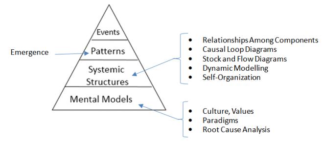 GST_emergence-tri-diagram.png