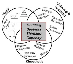 GST_Strategies-overview_building-systems-thinking-capacity.jpg